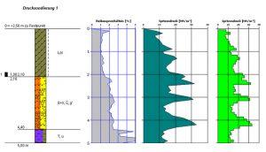 GW-Bore Diagramme