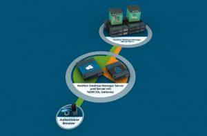 SchILDzentral + NetMan Desktop Manager