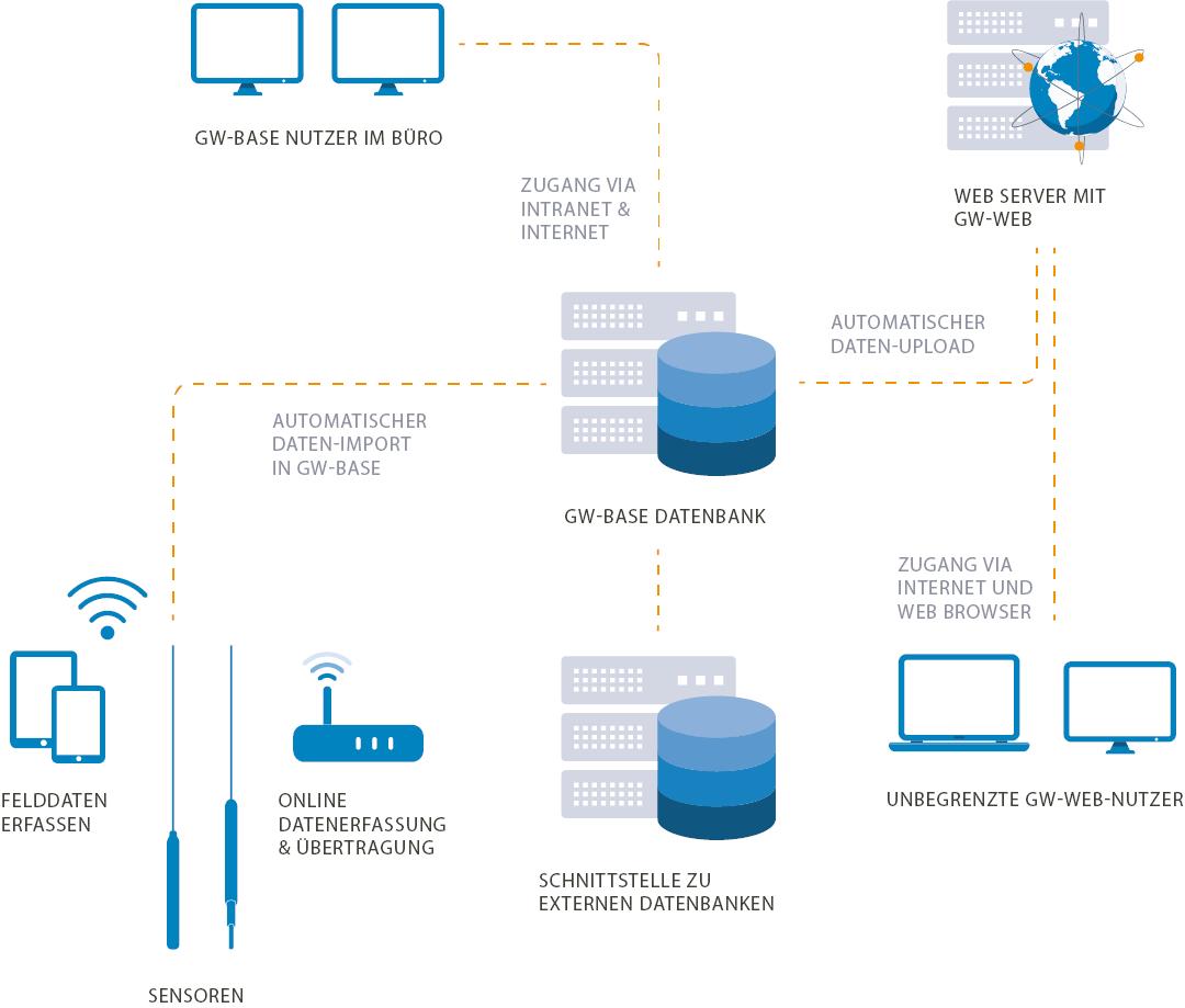 Abbildung 1: Netzschema des GW-Base/GW-Web Gesamtsystems